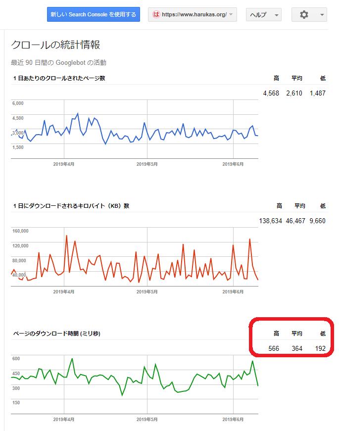 harukas.orgのクロールの統計情報(古いサーチコンソールのみ)