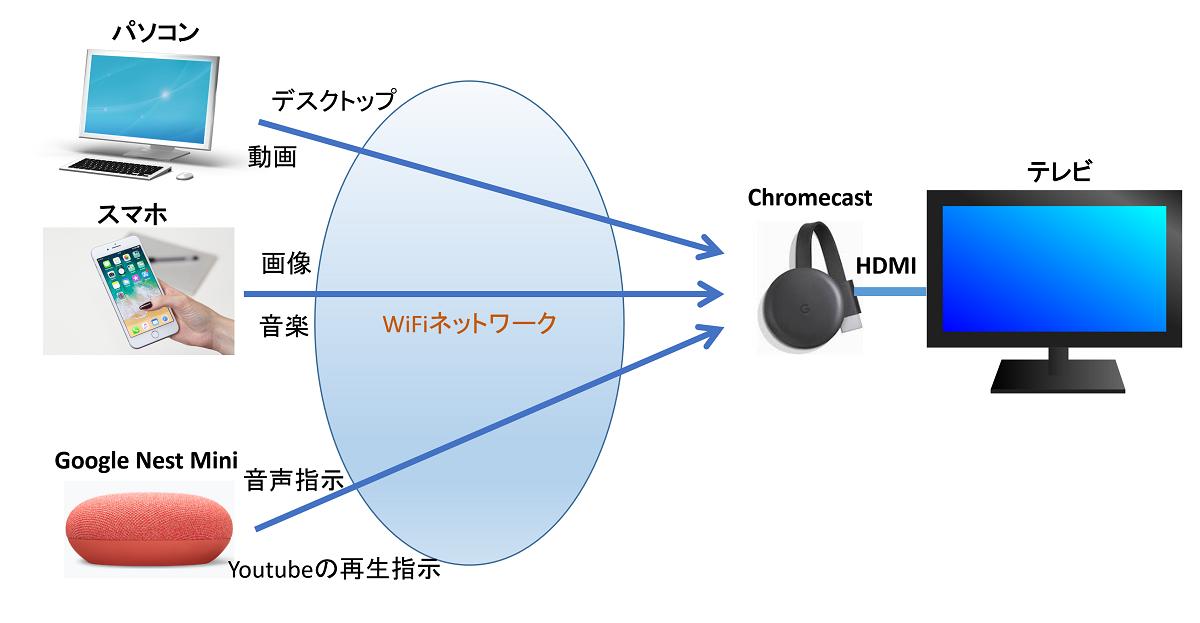 Chromecastの利用例